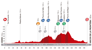 The first showing of some typical Vuelta terrain.