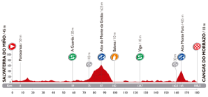 Vuelta-Stage-19-Preview