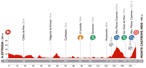 Vuelta-a-Espana-Stage-18-Preview-Spokenforks