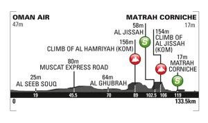 Tour-Of-Oman-Stage-6-Spokenforks-Preview