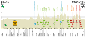 Ronde-Van-Vlaanderen-Tour-Of-Flanders-2015-Spokenforks-Preview