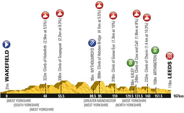 Tour-De-Yorkshire-Spokenforks-Preview-Stage-3