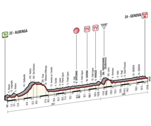 Giro-d'Italia-Stage-2-Spokenforks-Preview-2015