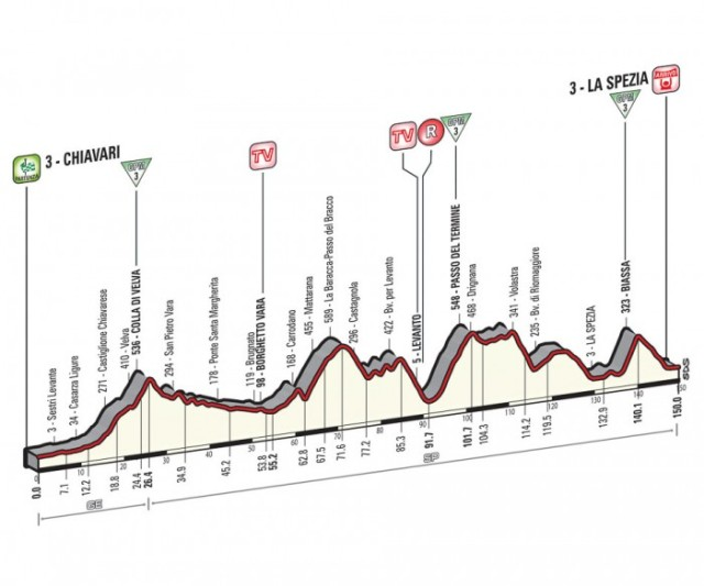 Giro-d'Italia-Stage-4-Spokenforks-Preview-2015