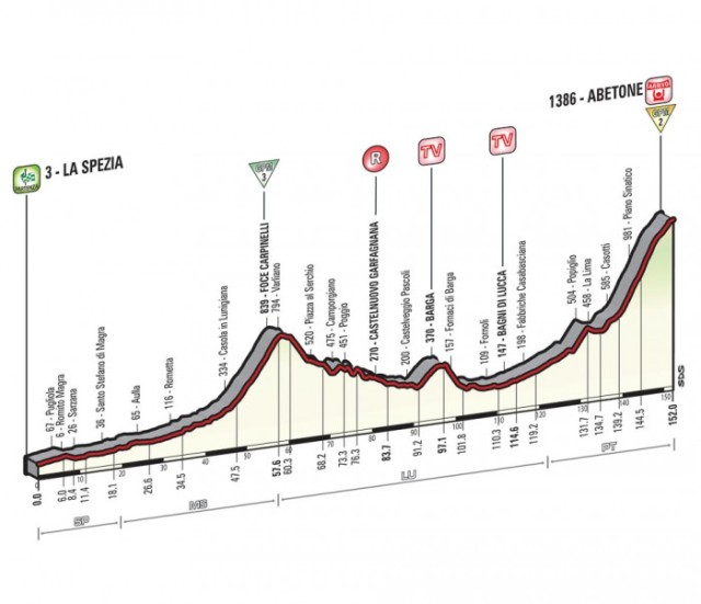 Giro-d'Italia-Stage-5-Spokenforks-Preview-2015