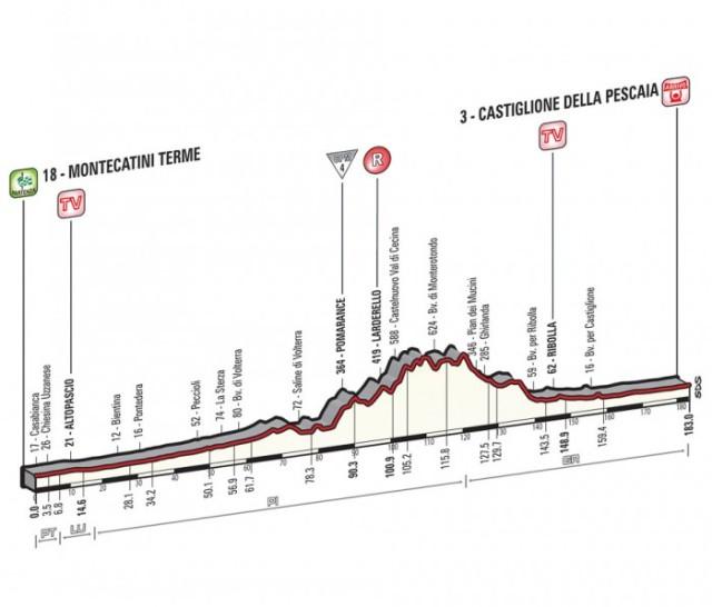Giro-d'Italia-Stage-6-Spokenforks-Preview-2015