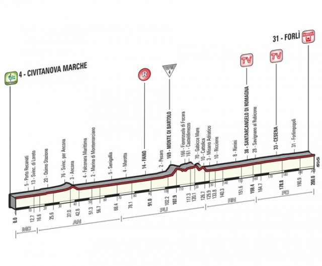 Giro-d'Italia-Stage-10-Spokenforks-Preview-2015