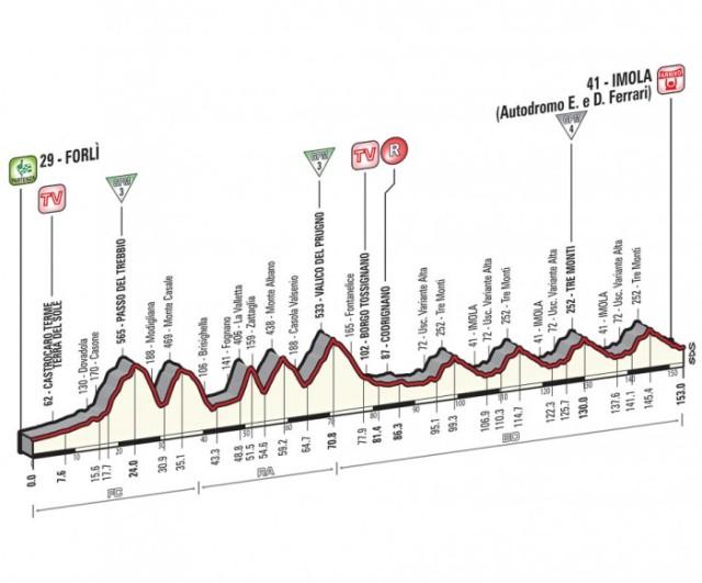Giro-d'Italia-Stage-11-Spokenforks-Preview-2015