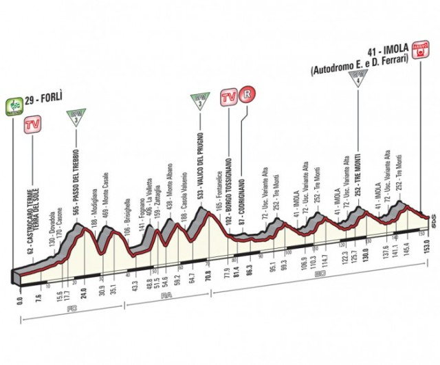 Giro-d'Italia-Stage-11-Spokenforks-Preview-2015