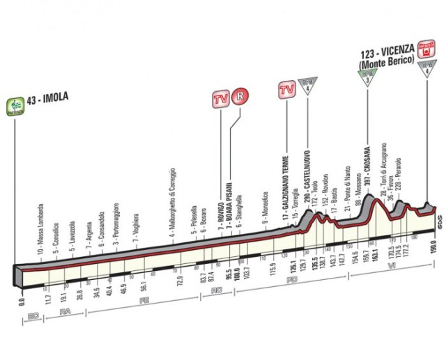 Giro-d'Italia-Stage-12-Spokenforks-Preview-2015