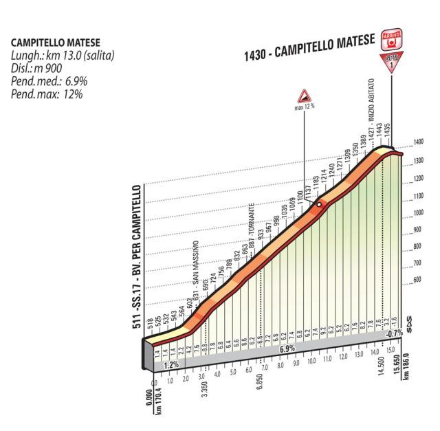 Giro-d'Italia-Stage-8-Spokenforks-Preview-2015