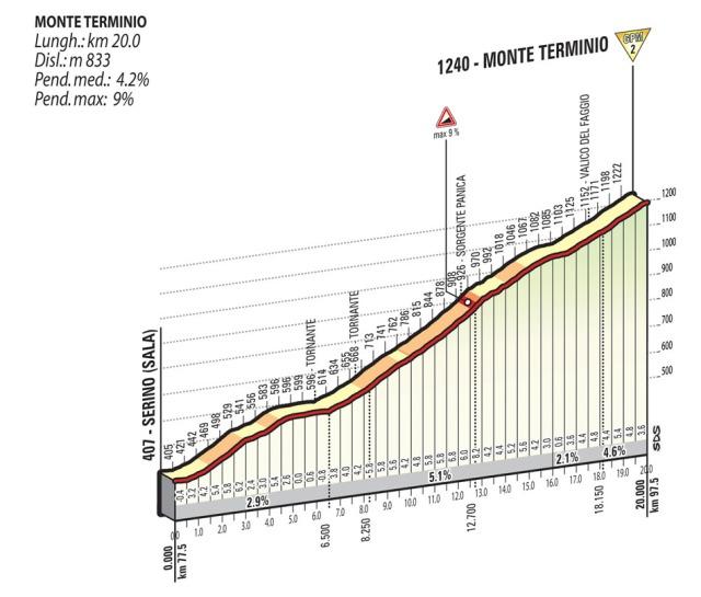 Giro-d'Italia-Stage-9-Spokenforks-Preview-2015