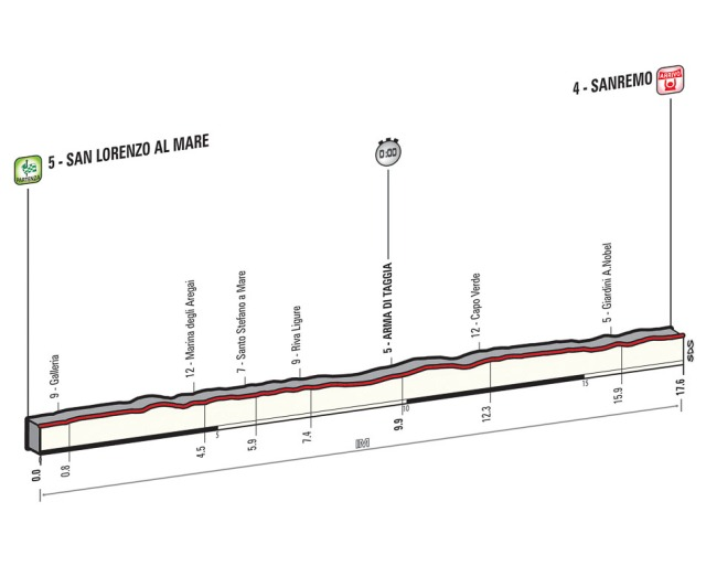 Giro-d'Italia-Stage-1-Spokenforks-Preview-2015