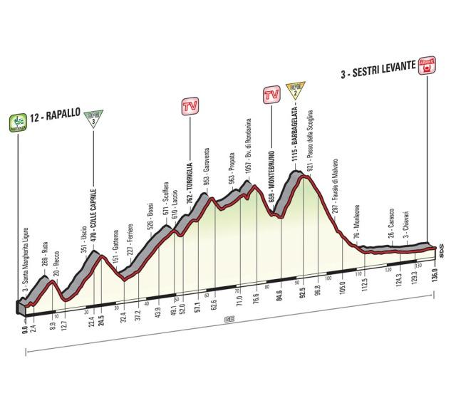 Giro-d'Italia-Stage-3-Spokenforks-Preview-2015