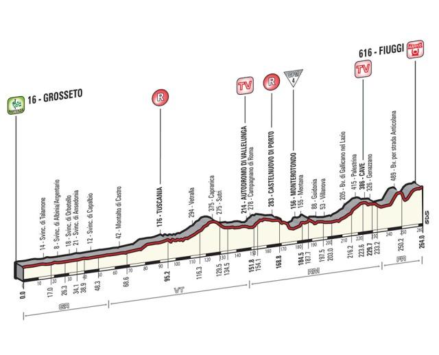 Giro-d'Italia-Stage-7-Spokenforks-Preview-2015
