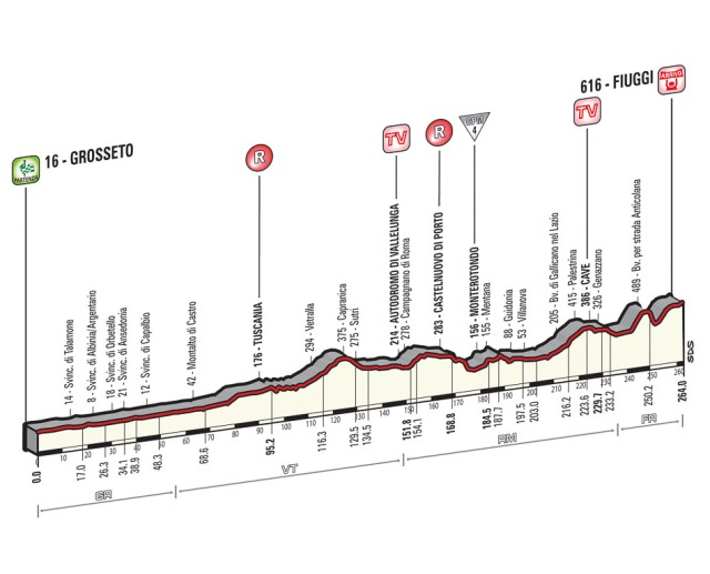 Giro-d'Italia-Stage-7-Spokenforks-Preview-2015