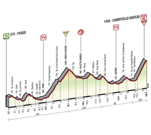 Giro-d'Italia-Stage-8-Spokenforks-Preview-2015