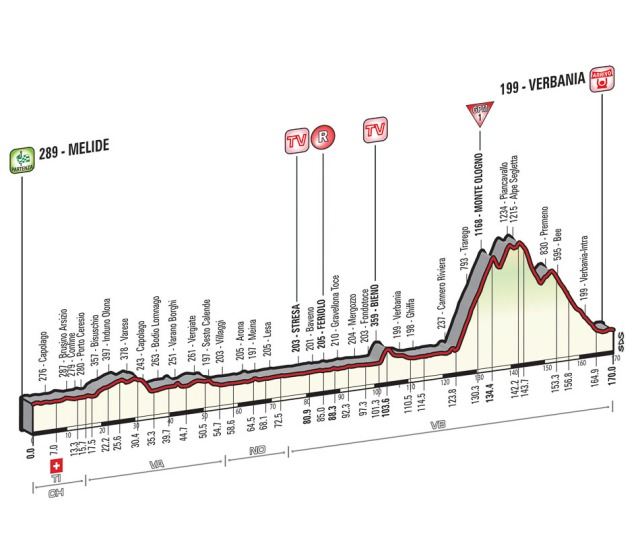 Giro-d'Italia-Stage-18-Spokenforks-Preview-2015