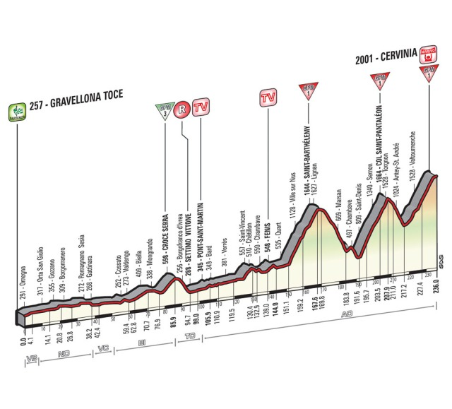 Giro-d'Italia-Stage-19-Spokenforks-Preview-2015