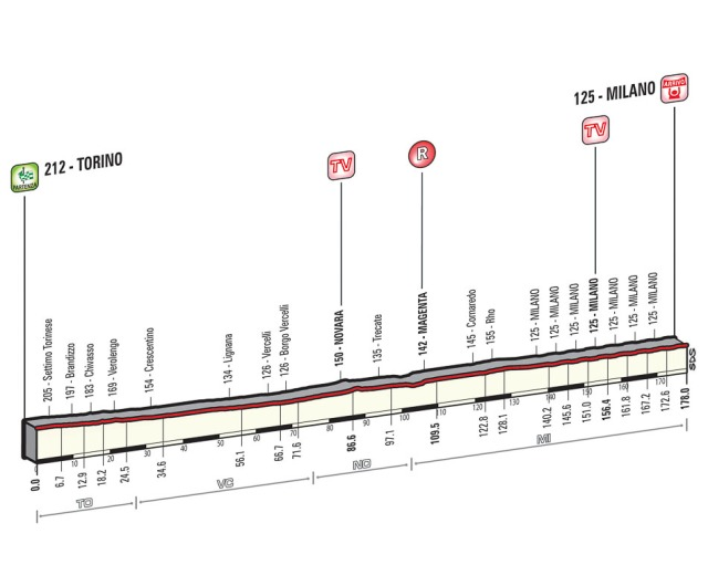 Giro-d'Italia-Stage-21-Spokenforks-Preview-2015