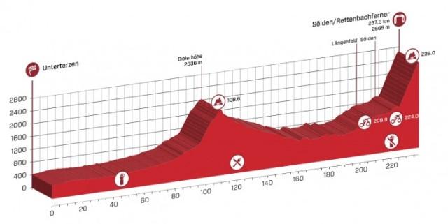 Tour-de-Suisse-Spokenforks-Prologue-PreviewTour-de-Suisse-Spokenforks-Stage-5-Preview
