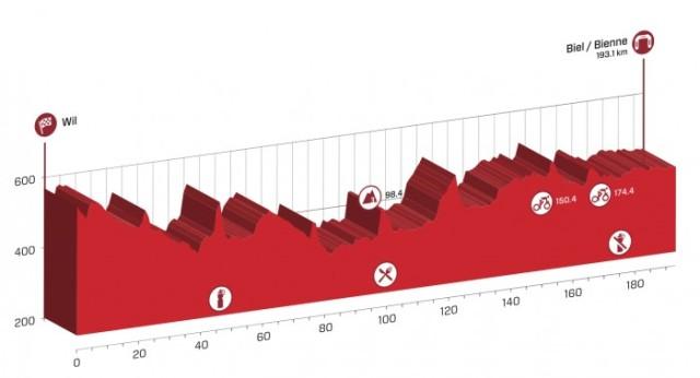 Tour-de-Suisse-Spokenforks-Prologue-PreviewTour-de-Suisse-Spokenforks-Stage-6-Preview