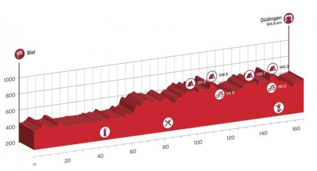 Tour-de-Suisse-Spokenforks-Prologue-PreviewTour-de-Suisse-Spokenforks-Stage-7-Preview