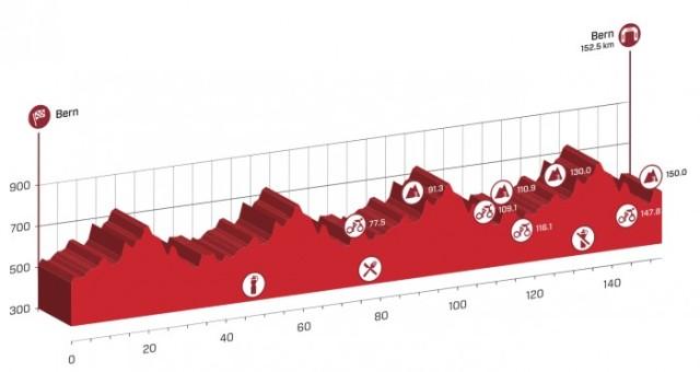 Tour-de-Suisse-Spokenforks-Prologue-PreviewTour-de-Suisse-Spokenforks-Stage-8-Preview