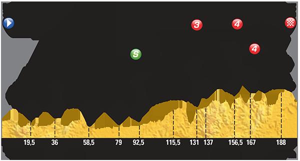 Le-Tour-de-France-2015-Stage-13-Preview-