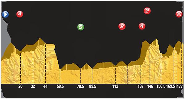 Le-Tour-de-France-2015-Stage-14-Preview-
