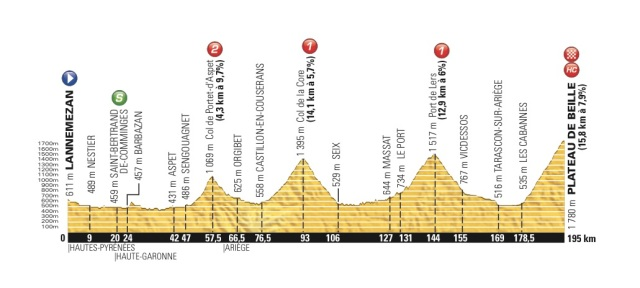 Le-Tour-de-France-2015-Stage-12-Preview-