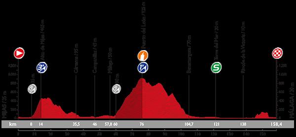La-Vuelta-A-España-2015-Stage-3