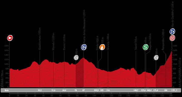 La-Vuelta-A-España-2015-Stage-7