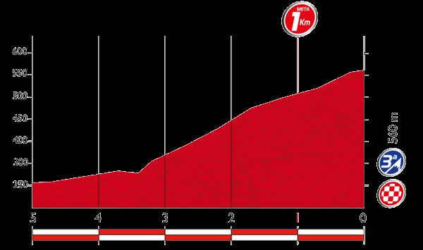 La-Vuelta-A-España-2015-Stage-2
