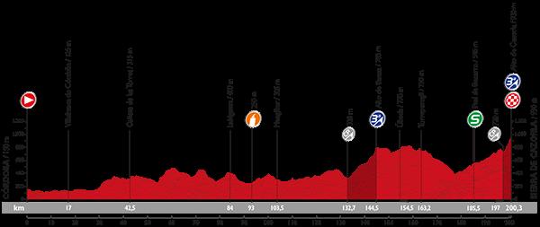 La-Vuelta-A-España-2015-Stage-6