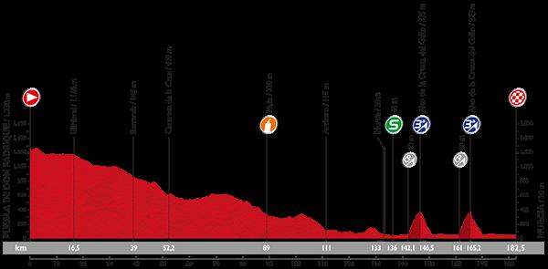 La-Vuelta-A-España-2015-Stage-8