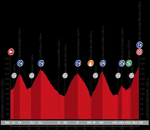La-Vuelta-A-España-2015-Stage-11