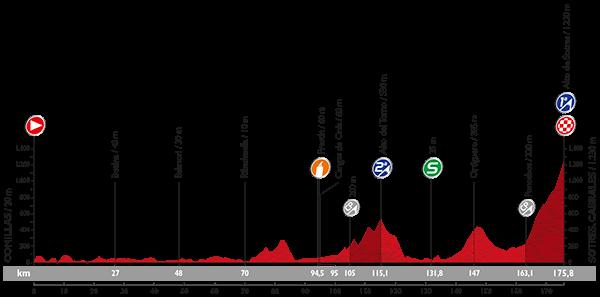 La-Vuelta-A-España-2015-Stage-15
