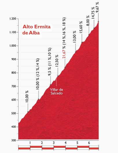 La-Vuelta-A-España-2015-Stage-16