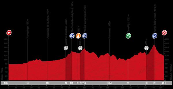 La-Vuelta-A-España-2015-Stage-18