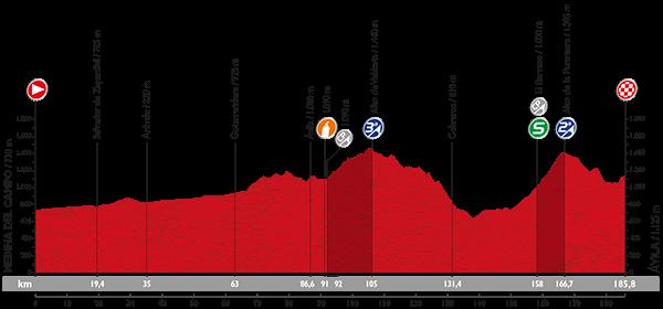 La-Vuelta-A-España-2015-Stage-19