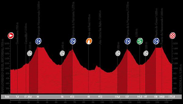 La-Vuelta-A-España-2015-Stage-20