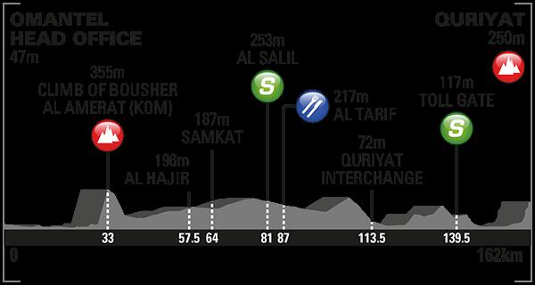 Oman Stage 2