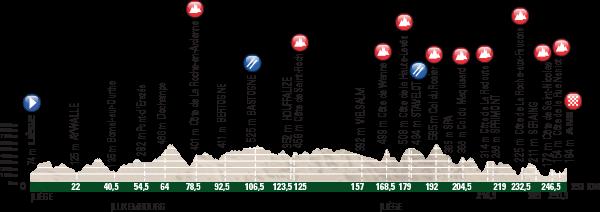 Liége-Bastogne-Liége Race Preview