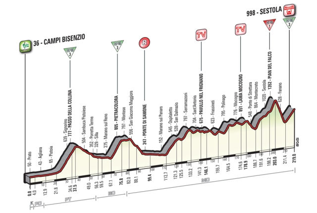 Giro d'Italia Stage 10 Preview