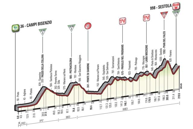 Giro d'Italia Stage 10 Preview