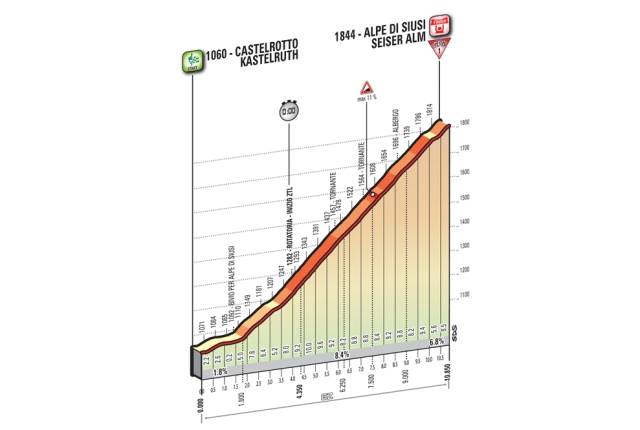 giro-ditalia-stage-15-preview
