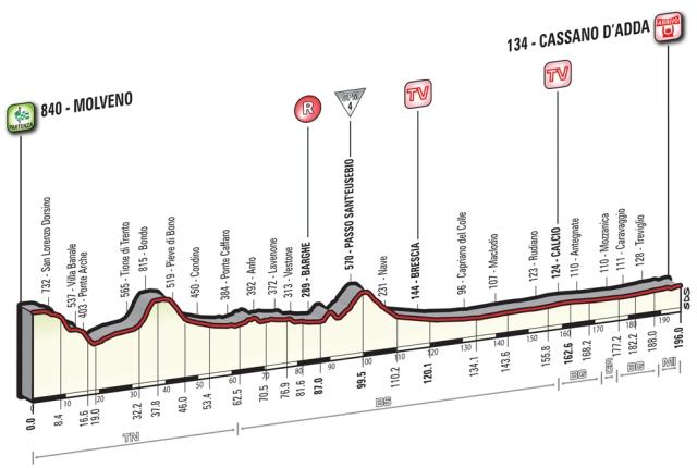 Giro d'Italia Stage 17 Preview