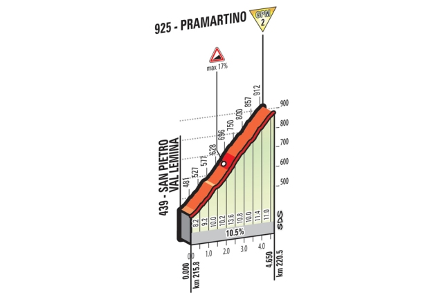 Giro d'Italia Stage 18 Preview