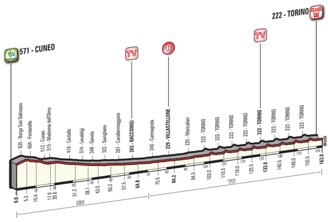 Giro d'Italia Stage 21 Preview